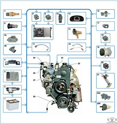 Датчики авто на двигателе