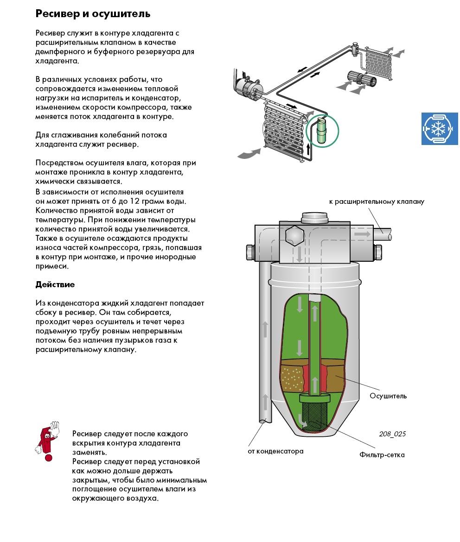 Осушитель для кондиционера схема работы