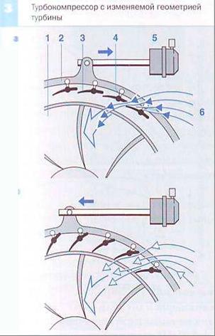 Ремонт геометрии турбины своими руками